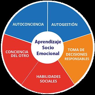 sel_rueda_socioemocional_selchile.png