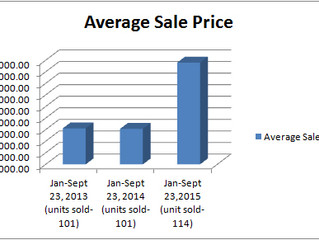 Snapshot of Grand Traverse County Waterfront Sales