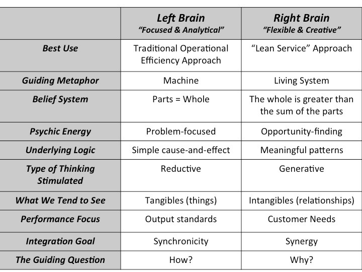 lean requires your whole brain table.jpg