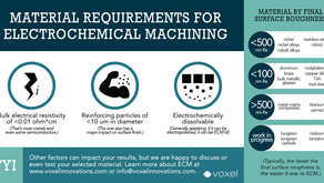 Alloys and Electrochemical Machining: An Infographic