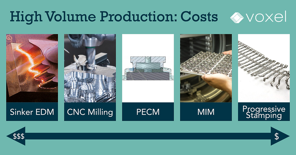 electrochemical machining costs compared to costs for other machining methods