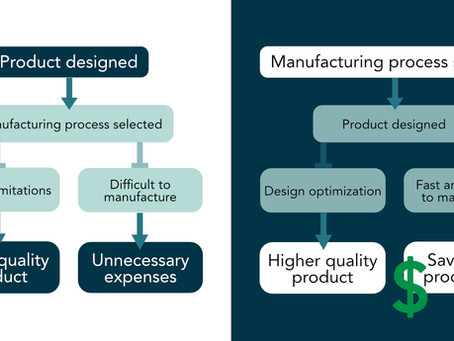 Choose Your Manufacturing Process Before Designing Infographic