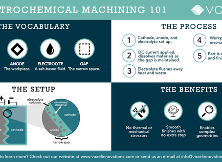 Electrochemical Machining 101: An Infographic