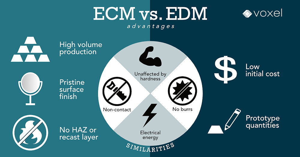 advantages and similarities between electrochemical machining and EDM