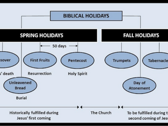 Understanding Biblical Holidays             The Feasts of the Lord