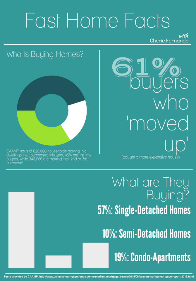 Home Buying Trends