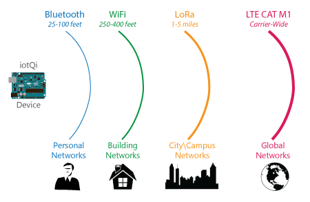 iotQc has a wide range of communications reach
