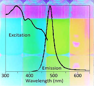 Excitation (absorbance) and Emission (fluorescence) spectrum of green 4nDOTs
