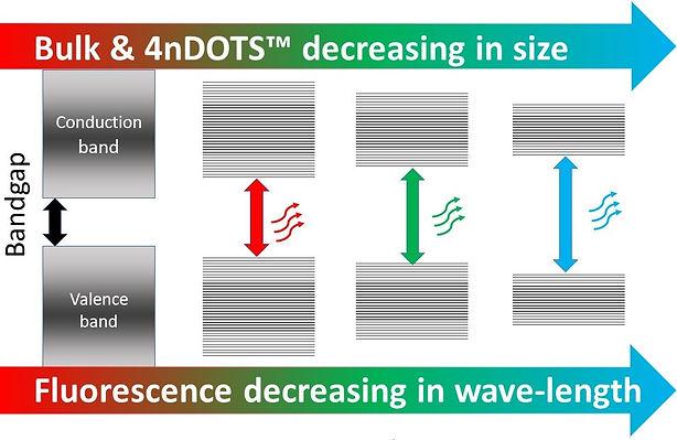 Bandgap of semicinductor 4nDOTS