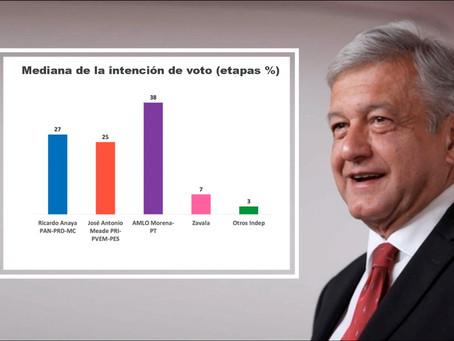 AMLO aventaja 10% de la intención de voto en la carrera a la presidencia