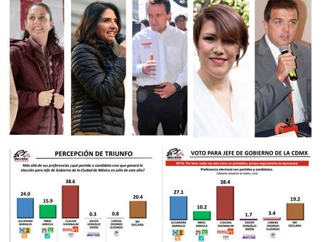 ¿Quién es quién en las tendencias electorales referentes a Jefe de Gobierno en la Ciudad de México?