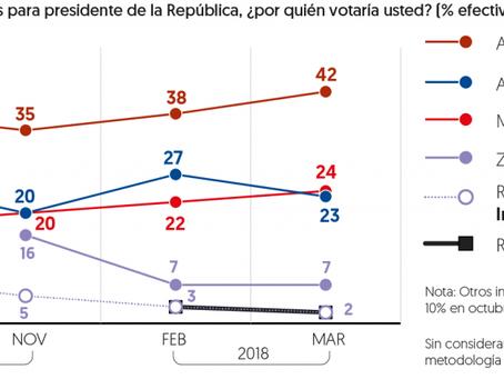 La encuestas dicen AMLO se mantiene y amplia su ventaja rumbo a elección