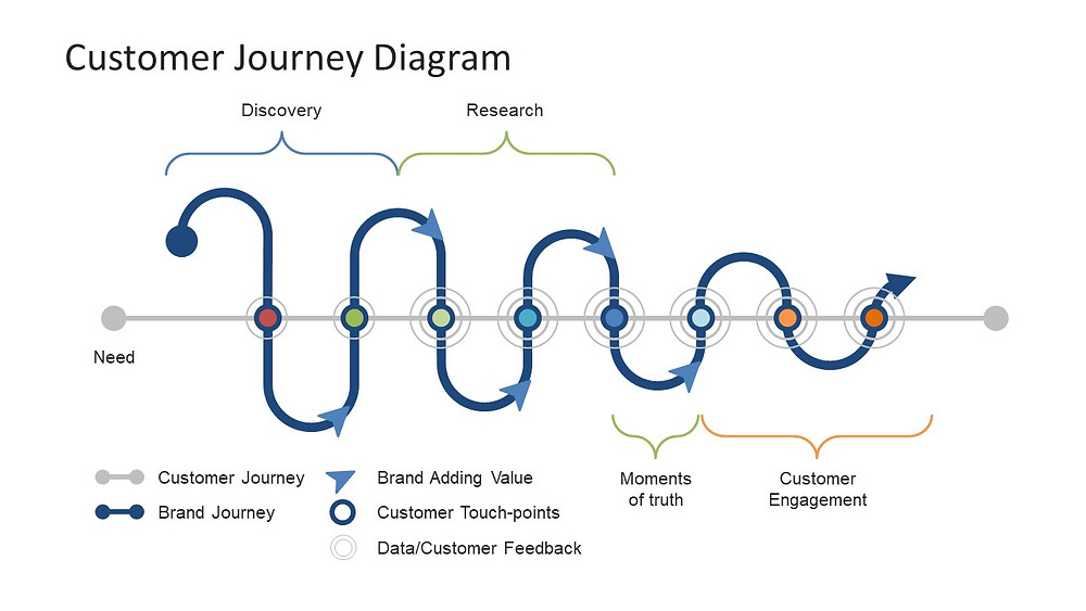 Customer Journey from discovery to retention. Credit: Slidemodel.com