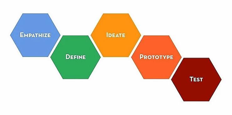 Stanford D:School Design Thinking Model