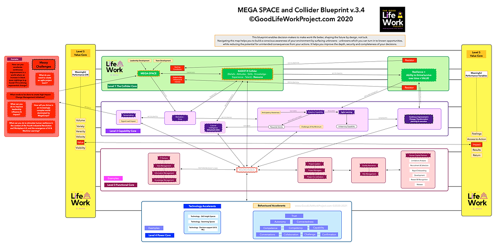 Change Leadership mega space colliders