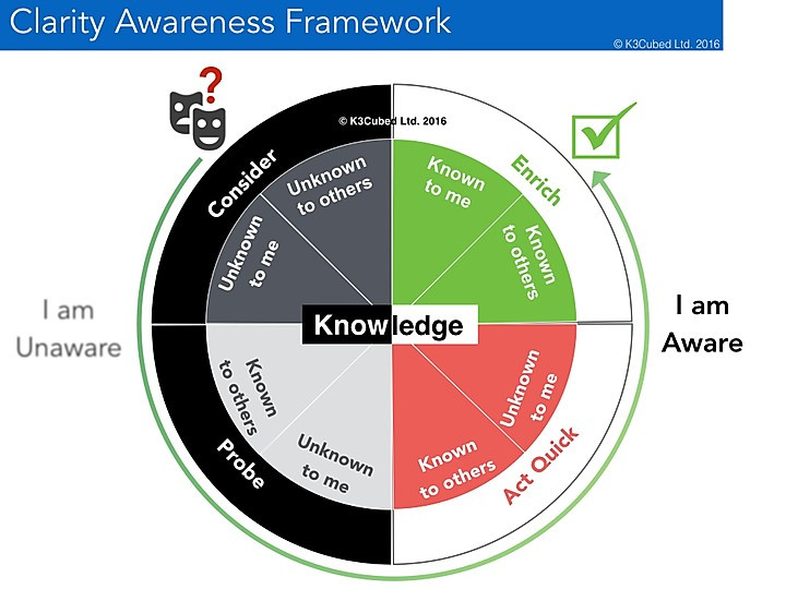 ©Clarity Awareness Framework K3Cubed 2019