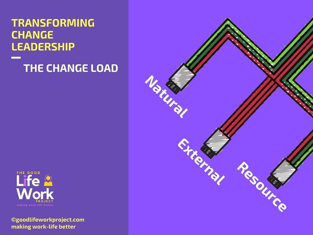 Change Management Project Load