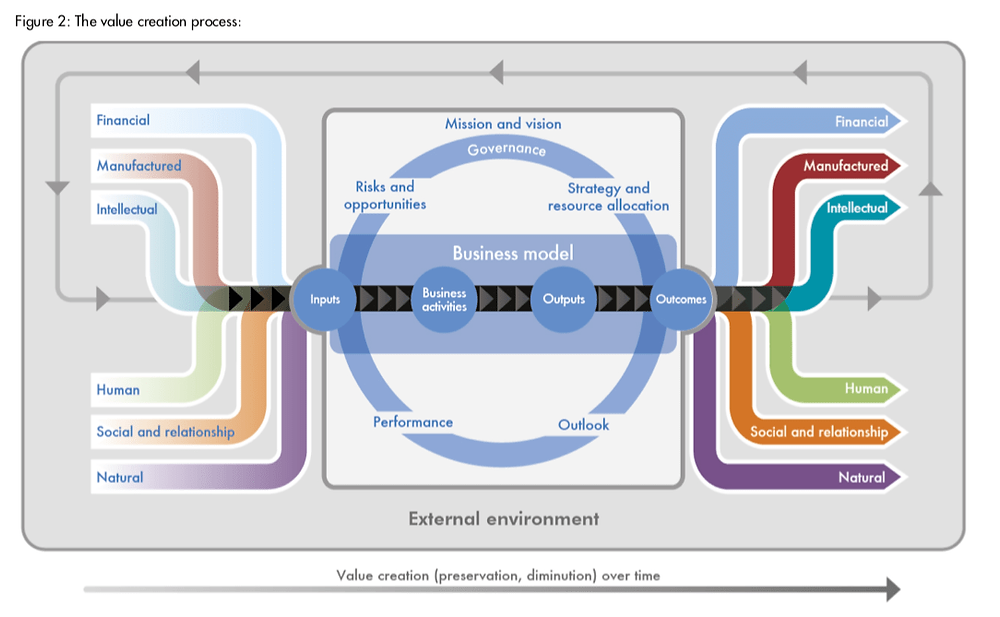 IIRC Value Creation Framework for Knowledge management.png