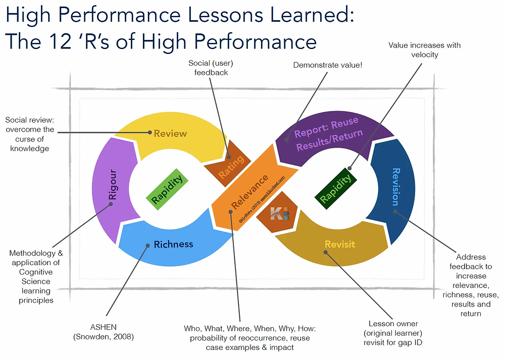 Knowledge Management Knowledge Hygiene 12Rs Framework