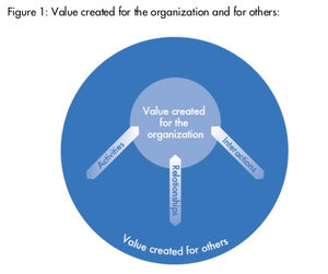 The IIRC Value Creation
