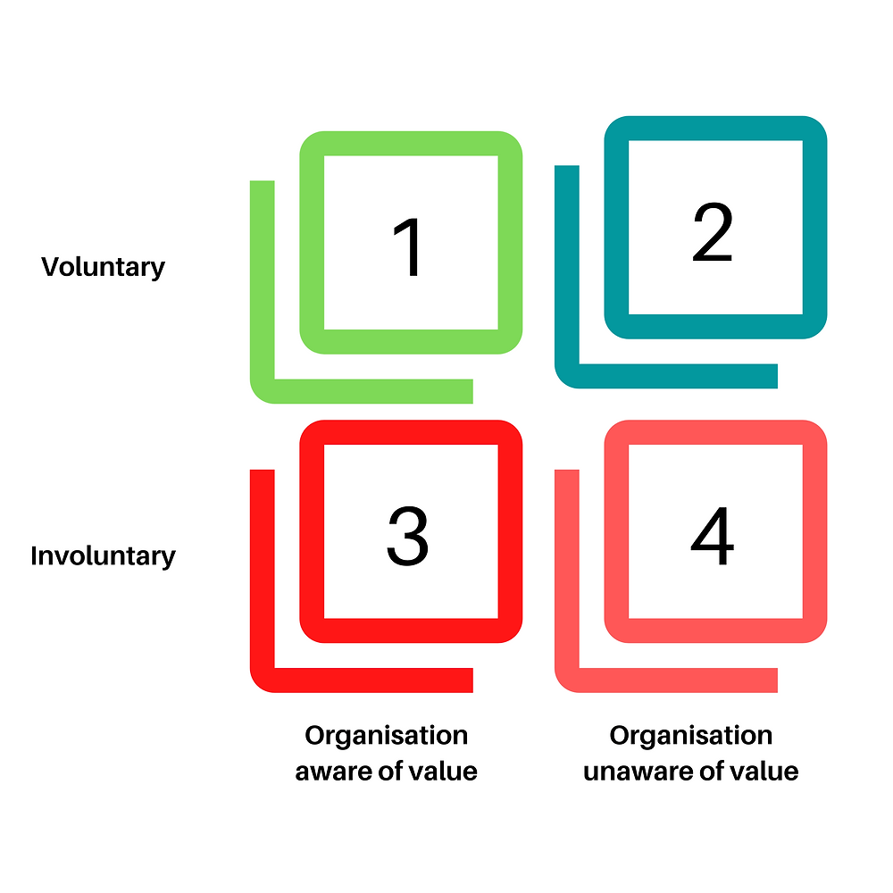 Motivation Value Awareness matrix