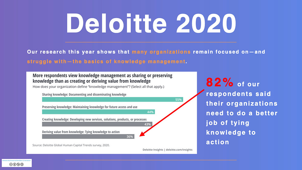Knowledge Management Summit Deloitte 2020 jpeg