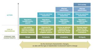 IRGC Risk Governance Stakeholder Engagement