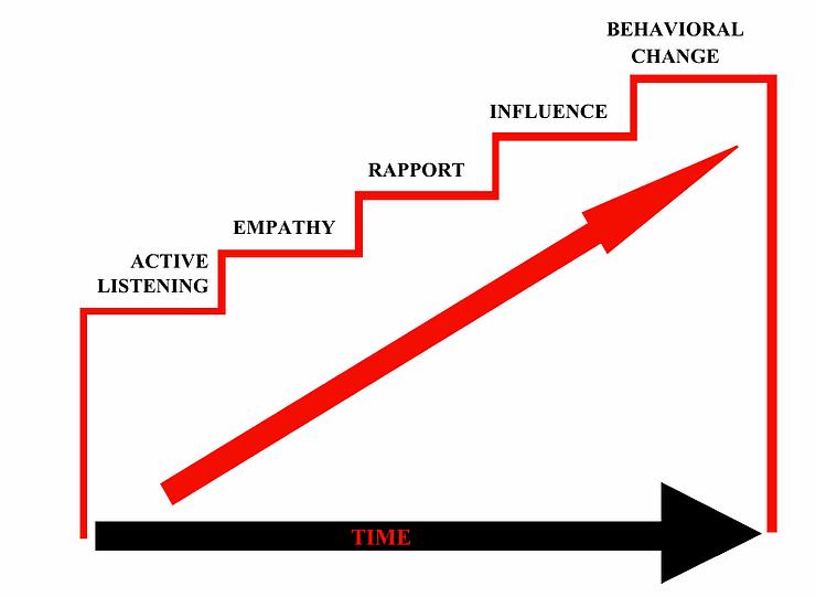 FBI Behavioural Change Stairway Model (Vecchi et al., 2005, p. 533-551)