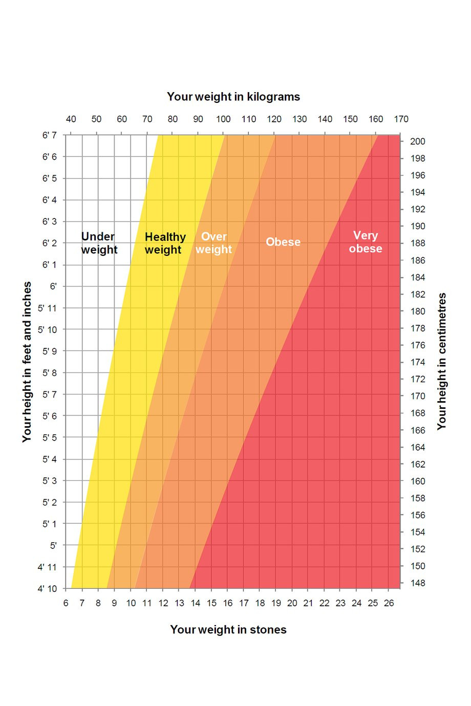 NHS Weight Chart