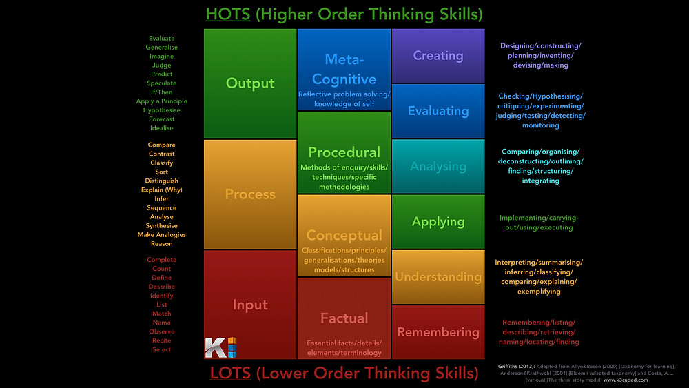 Learning Taxonomies | Higher Order Thinking Lower Order Thinking