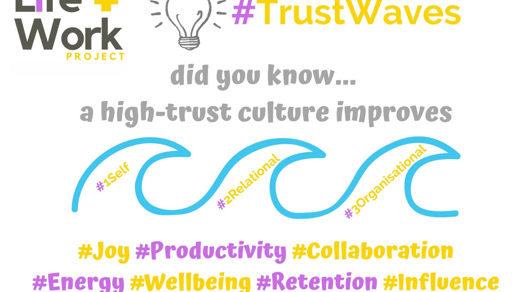 What waves could you improve trust?