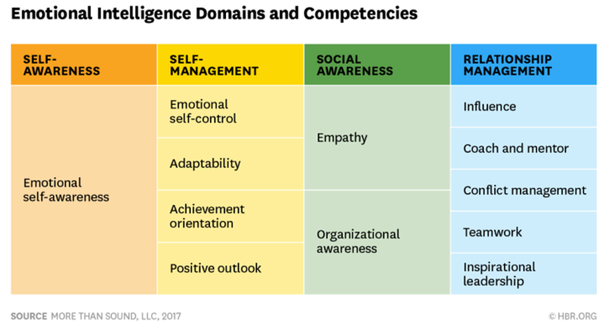 Harvard Business Review Emotional Intelligence Domains & Competencies