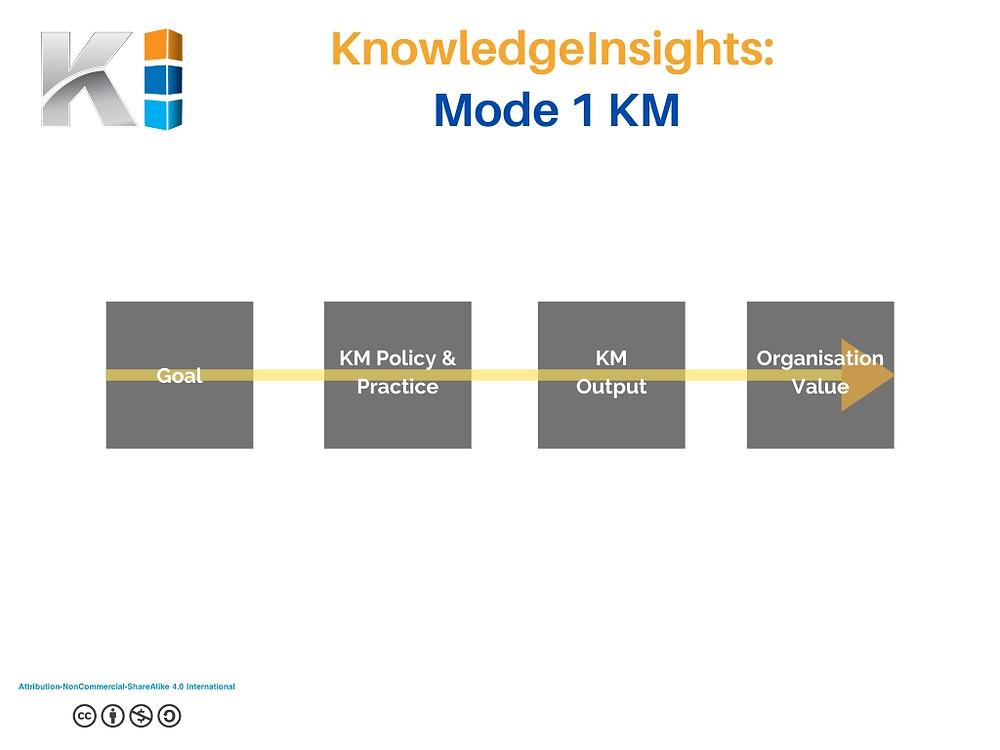 Mode 1 KM Thinking
