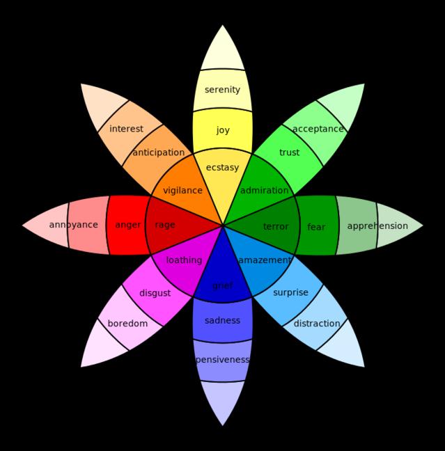 Plutchik Emotions Wheel (Wikicommons)