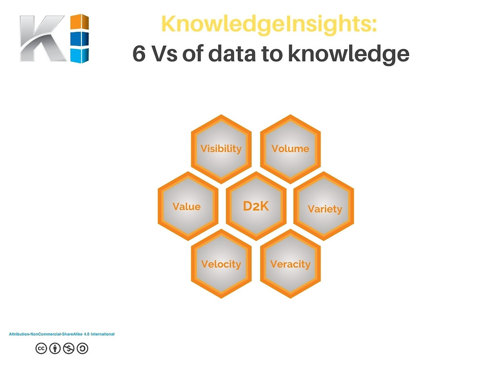 6Vs of data to knowledge flows