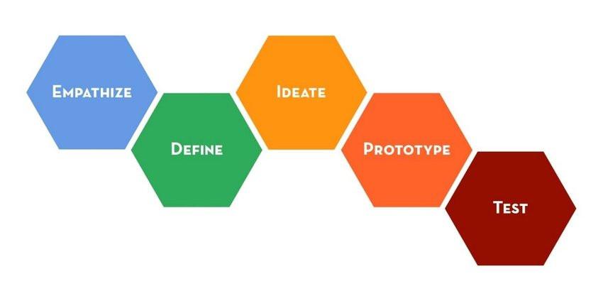 Stanford D:School Design Thinking
