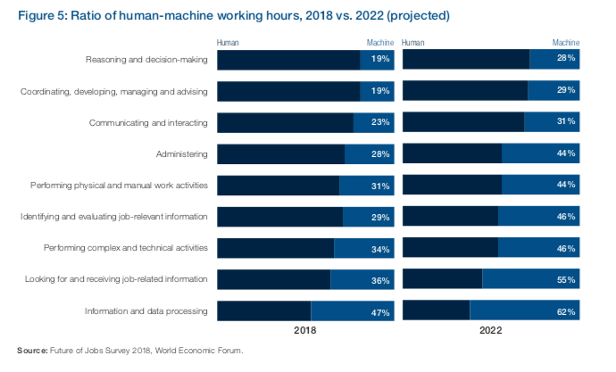 WEF Future of Jobs Report