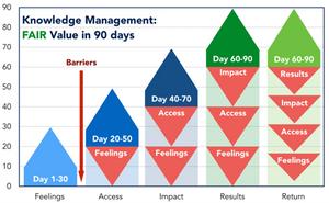 Knowledge Management FAIRR Framework