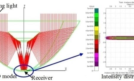 High Efficiency Solar Systems