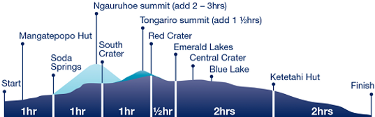 Tongariro Crossing Elevation.png