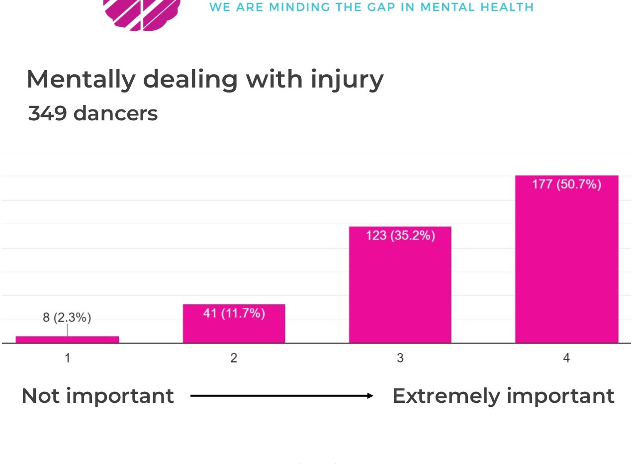 survey_mentally recovering from injury.j