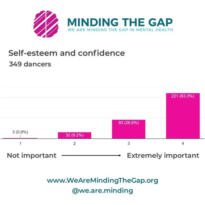survey_self esteem and confidence.jpg
