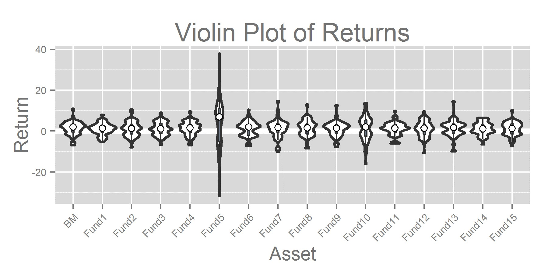 Violin Plot of Returns