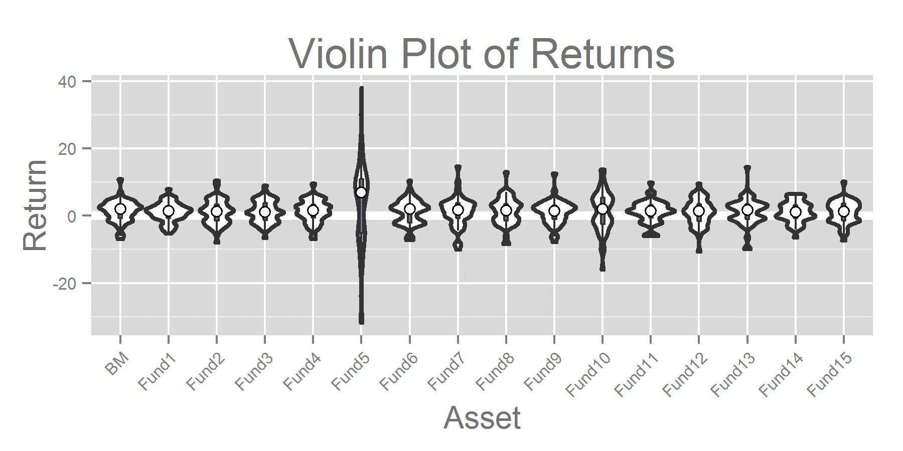 Violin Plot of Returns