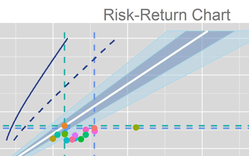Risk-Return Chart
