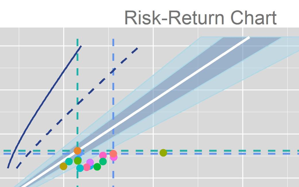 Risk-Return Chart