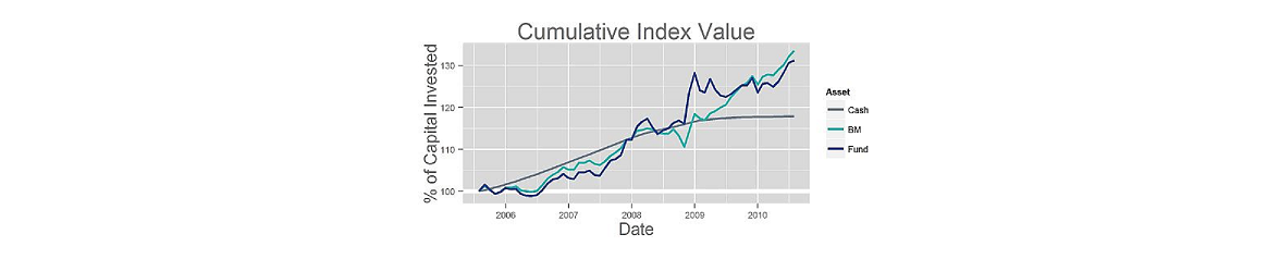Cumulative Index Value