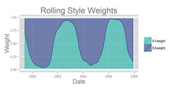 Rolling Style Weights
