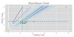 Risk Return Chart