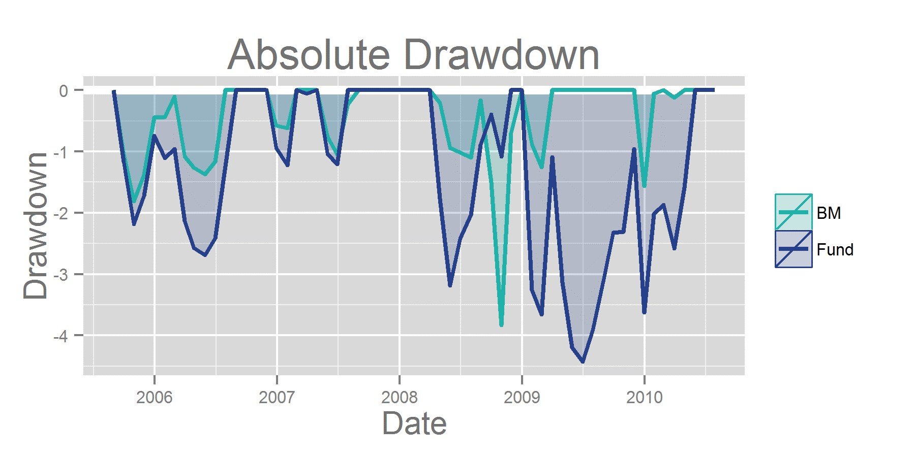 Absolute Drawdown